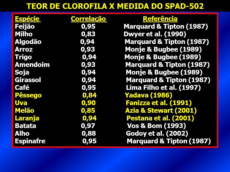 Espécie Correlação Referência Feijão 0,95 Marquard & Tipton (1987) Milho 0,83 Dwyer et al. (1990) Algodão 0,94 Marquard & Tipton (1987) Arroz 0,93 Mon