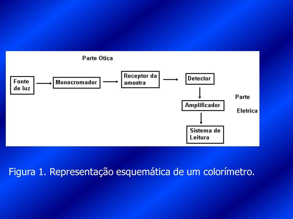 Figura 1. Representação esquemática de um colorímetro.
