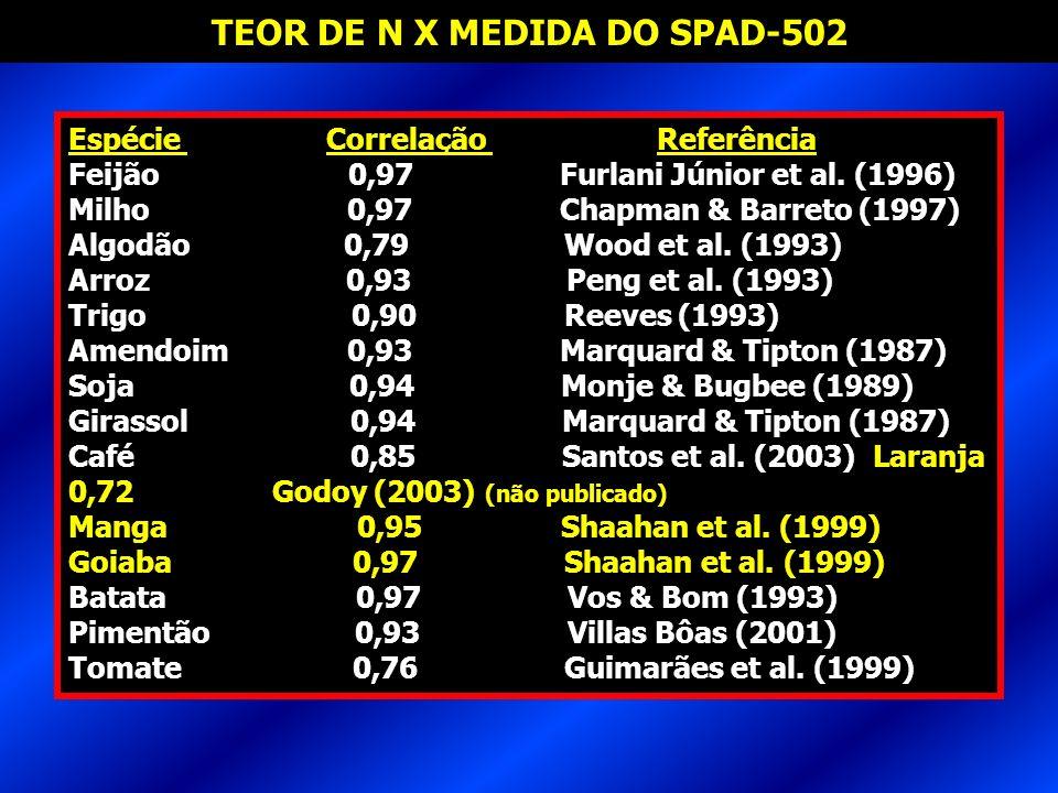 TEOR DE N X MEDIDA DO SPAD-502 Espécie Correlação Referência Feijão 0,97 Furlani Júnior et al. (1996) Milho 0,97 Chapman & Barreto (1997) Algodão 0,79