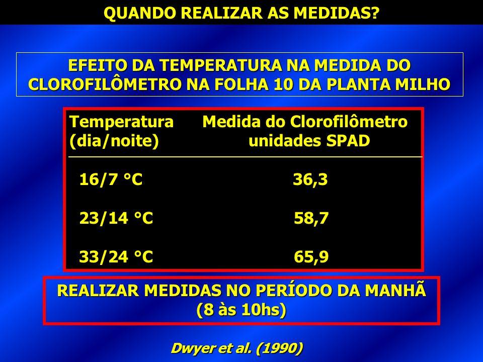 QUANDO REALIZAR AS MEDIDAS? Dwyer et al. (1990) EFEITO DA TEMPERATURA NA MEDIDA DO CLOROFILÔMETRO NA FOLHA 10 DA PLANTA MILHO Temperatura Medida do Cl