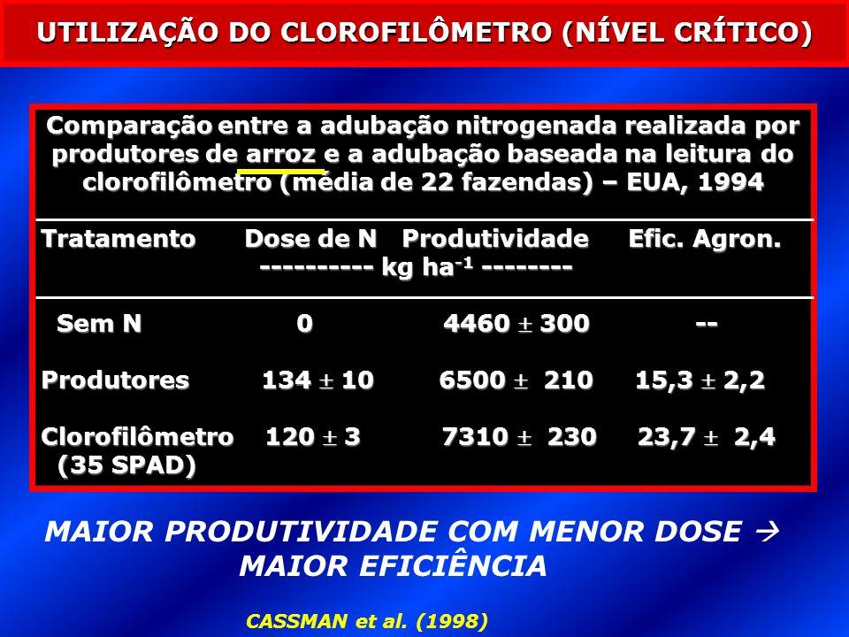 CASSMAN et al. (1998) UTILIZAÇÃO DO CLOROFILÔMETRO (NÍVEL CRÍTICO) Comparação entre a adubação nitrogenada realizada por produtores de arroz e a aduba