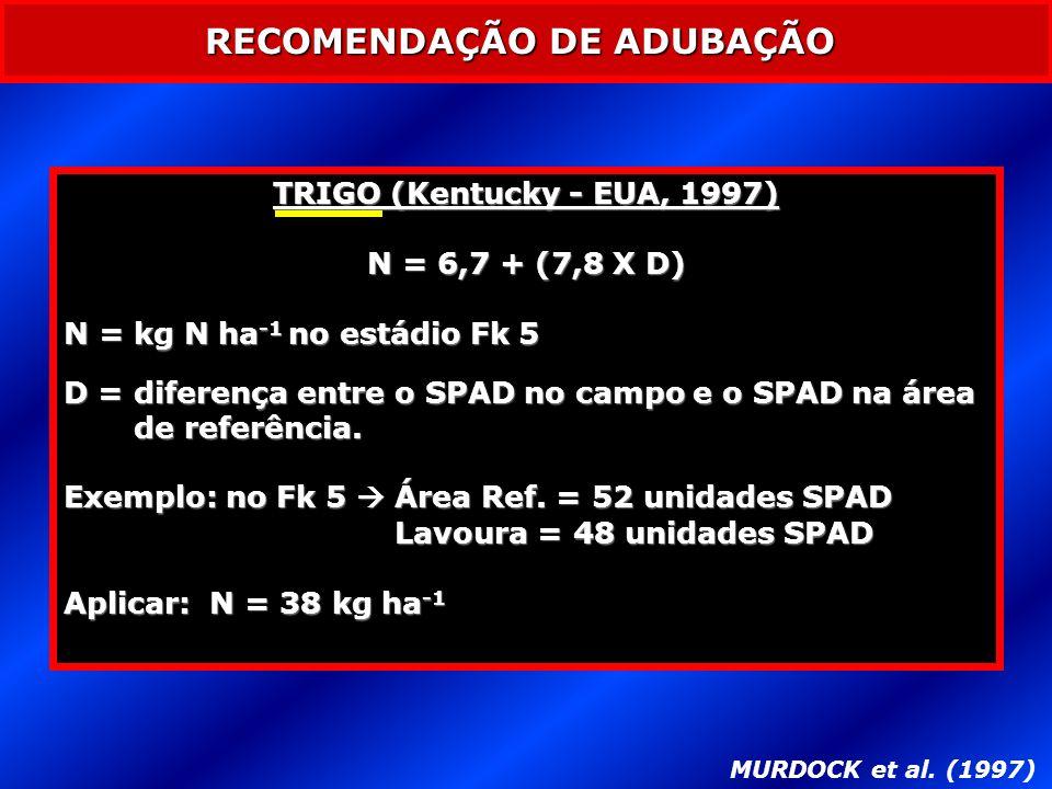 MURDOCK et al. (1997) RECOMENDAÇÃO DE ADUBAÇÃO TRIGO (Kentucky - EUA, 1997) N = 6,7 + (7,8 X D) N = kg N ha -1 no estádio Fk 5 D = diferença entre o S