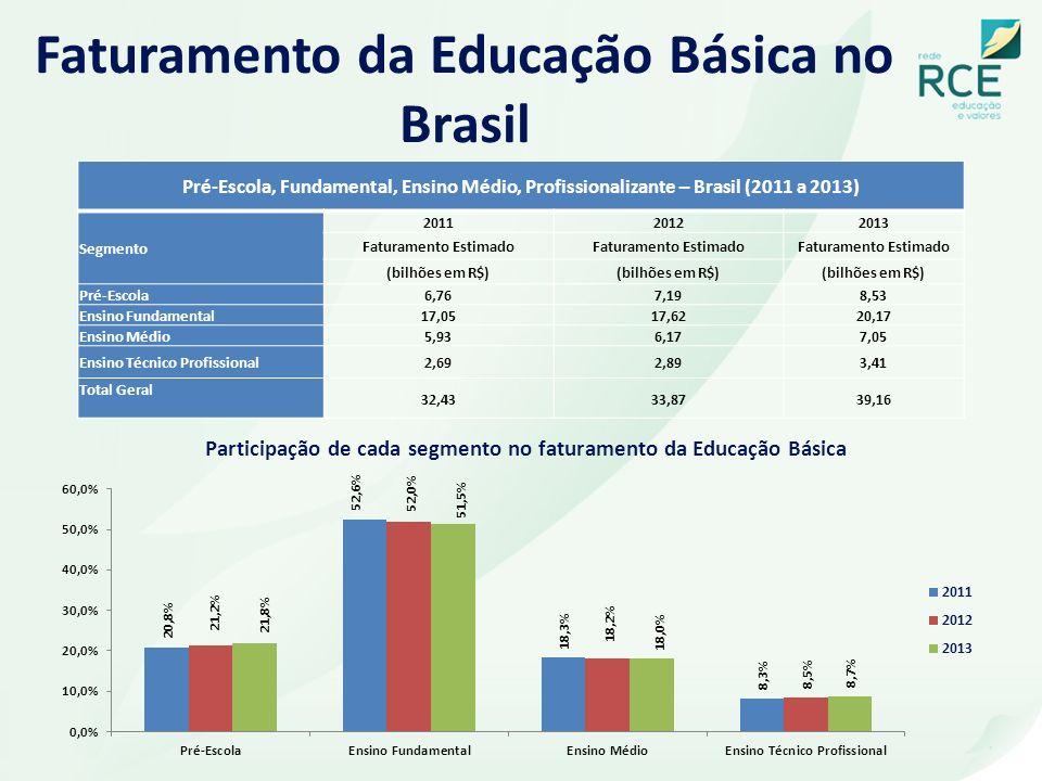 Faturamento da Educação Básica no Brasil Pré-Escola, Fundamental, Ensino Médio, Profissionalizante – Brasil (2011 a 2013) Segmento 201120122013 Fatura