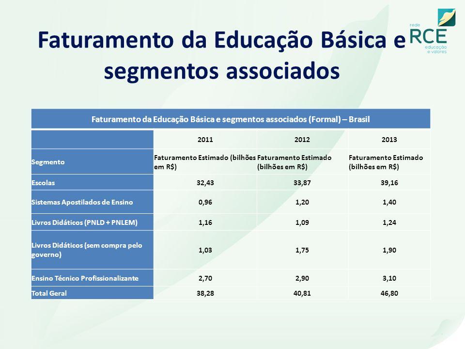 Faturamento da Educação Básica e segmentos associados Faturamento da Educação Básica e segmentos associados (Formal) – Brasil 201120122013 Segmento Fa