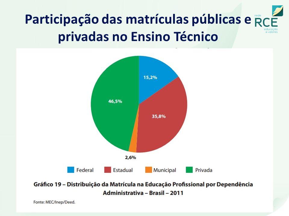Participação das matrículas públicas e privadas no Ensino Técnico Profissionalizante (2011)