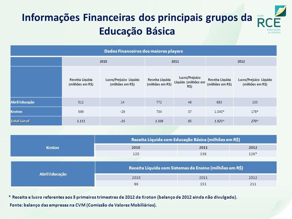 Informações Financeiras dos principais grupos da Educação Básica Fonte: balanço das empresas na CVM (Comissão de Valores Mobiliários). Kroton Receita