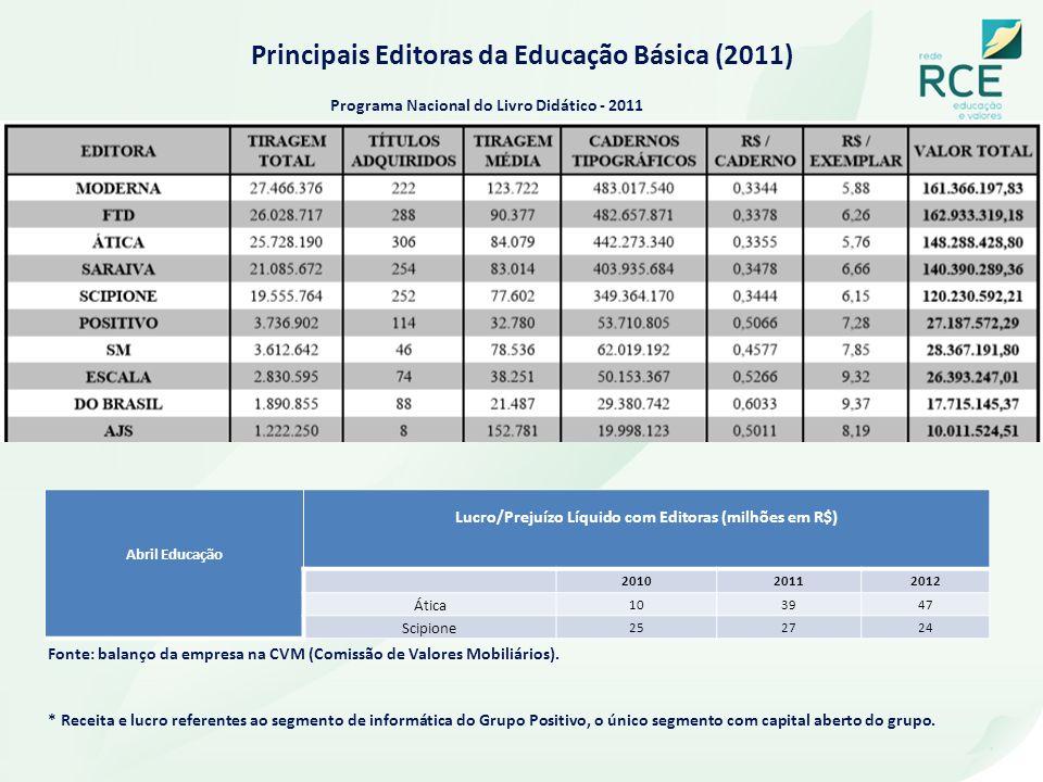 Principais Editoras da Educação Básica (2011) Abril Educação Lucro/Prejuízo Líquido com Editoras (milhões em R$) 201020112012 Ática 103947 Scipione 25