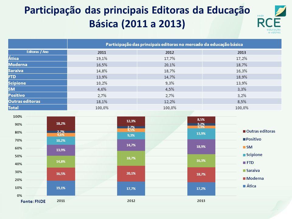 Participação das principais Editoras da Educação Básica (2011 a 2013) Participação das principais editoras no mercado da educação básica Editoras / An