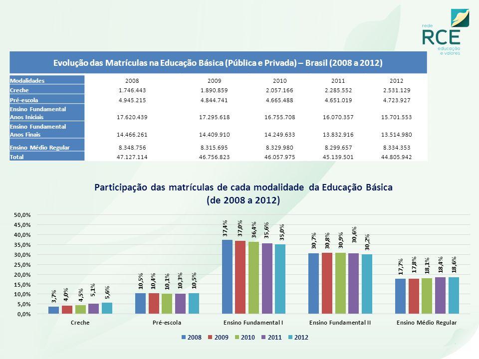 Evolução das Matrículas na Educação Básica (Pública e Privada) – Brasil (2008 a 2012) Modalidades20082009201020112012 Creche1.746.4431.890.8592.057.16