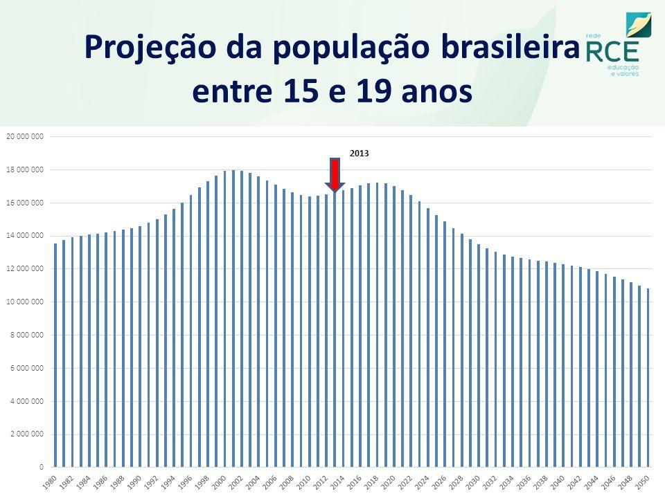 Projeção da população brasileira entre 15 e 19 anos