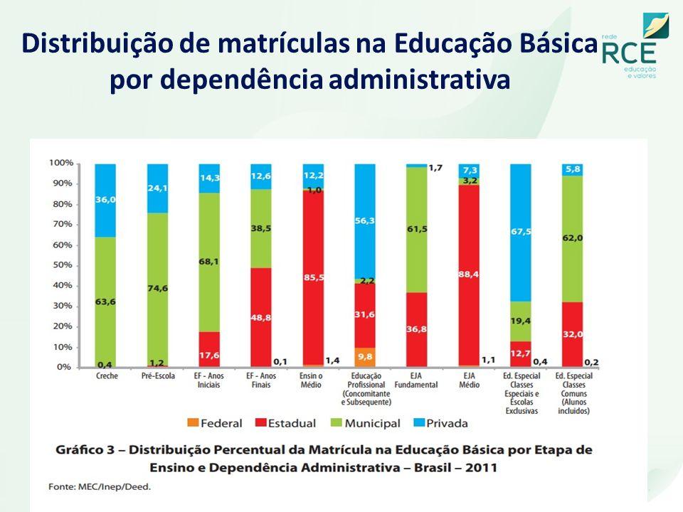 Distribuição de matrículas na Educação Básica por dependência administrativa