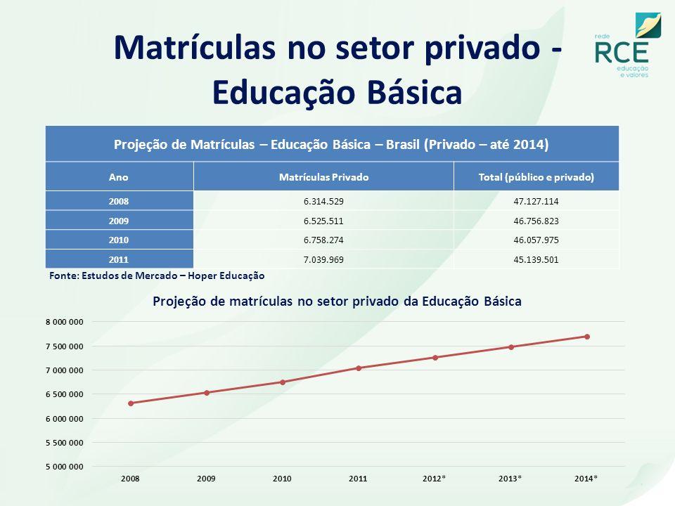 Matrículas no setor privado - Educação Básica Fonte: Estudos de Mercado – Hoper Educação Projeção de Matrículas – Educação Básica – Brasil (Privado –