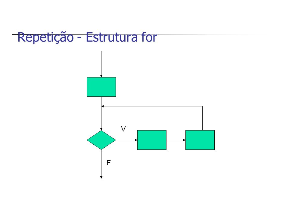 Laço (Loop) infinito Exemplo: int contador=0; while(contador<10) { Console.WriteLine(contador); } contador++;