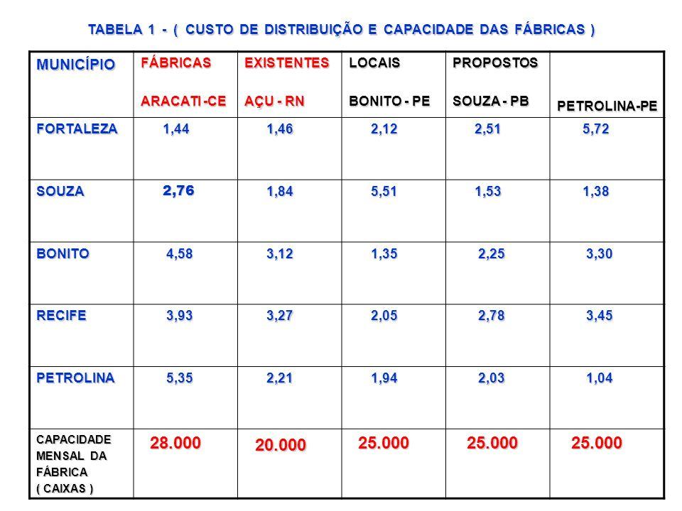 MUNICÍPIOFÁBRICAS ARACATI -CE EXISTENTES AÇU - RN LOCAIS BONITO - PE PROPOSTOS SOUZA - PB PETROLINA-PE FORTALEZA 1,44 1,44 1,46 1,46 2,12 2,12 2,51 2,