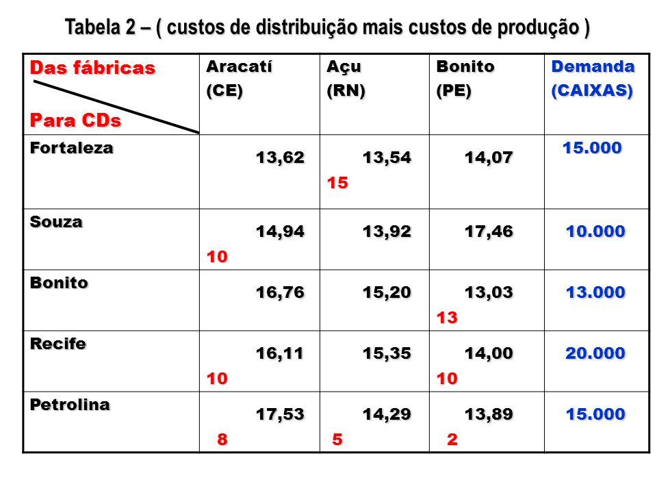 Das fábricas Para CDs Aracatí(CE)Açu(RN)Bonito(PE)Demanda(CAIXAS) Fortaleza 13,62 13,54 15 14,07 15.000 15.000 Souza 14,94 10 13,92 17,46 10.000 Bonit
