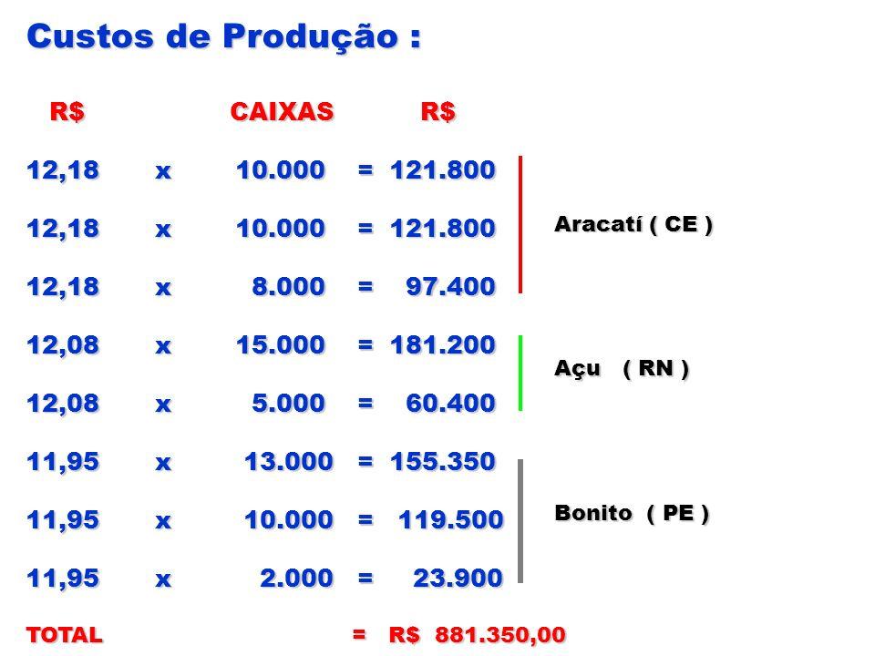 Custos de Produção : R$ CAIXAS R$ R$ CAIXAS R$ 12,18 x 10.000 = 121.800 12,18 x 8.000 = 97.400 12,08 x 15.000 = 181.200 12,08 x 5.000 = 60.400 11,95 x