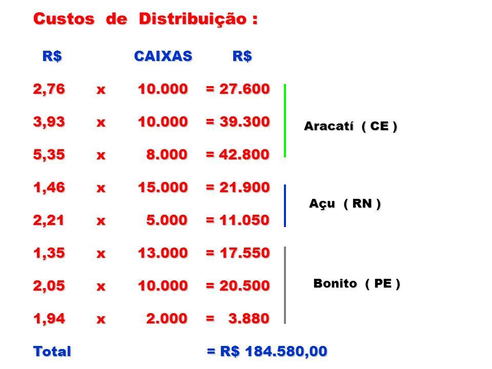 Custos de Distribuição : R$ CAIXAS R$ R$ CAIXAS R$ 2,76 x 10.000 = 27.600 3,93 x 10.000 = 39.300 5,35 x 8.000 = 42.800 1,46 x 15.000 = 21.900 2,21 x 5