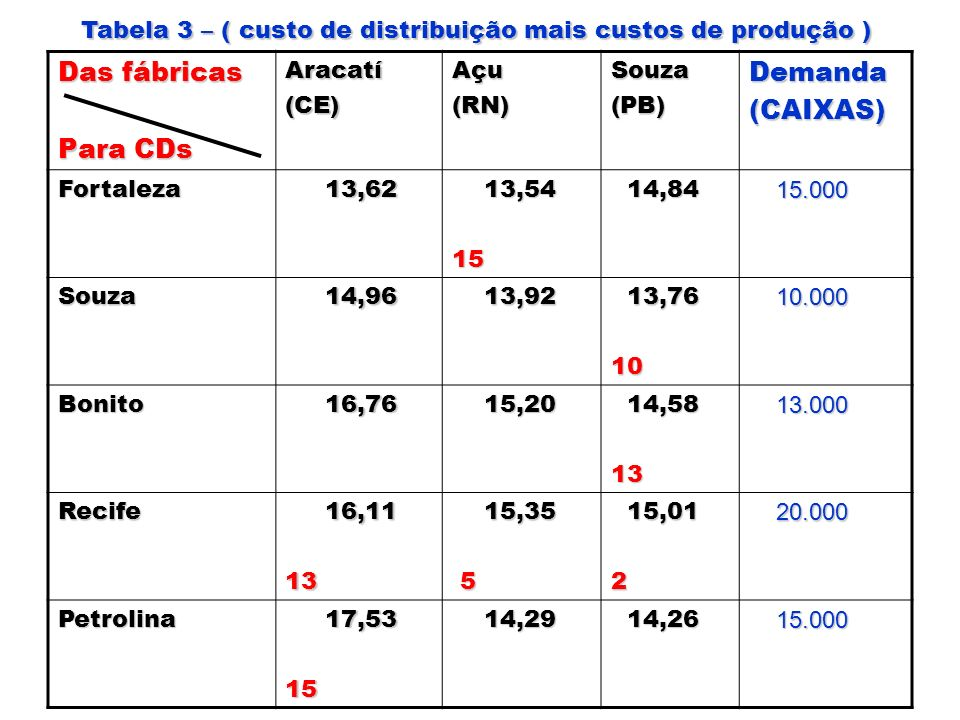Das fábricas Para CDs Aracatí(CE)Açu(RN)Souza(PB)Demanda(CAIXAS) Fortaleza 13,62 13,62 13,54 13,5415 14,84 14,84 15.000 15.000 Souza 14,96 14,96 13,92