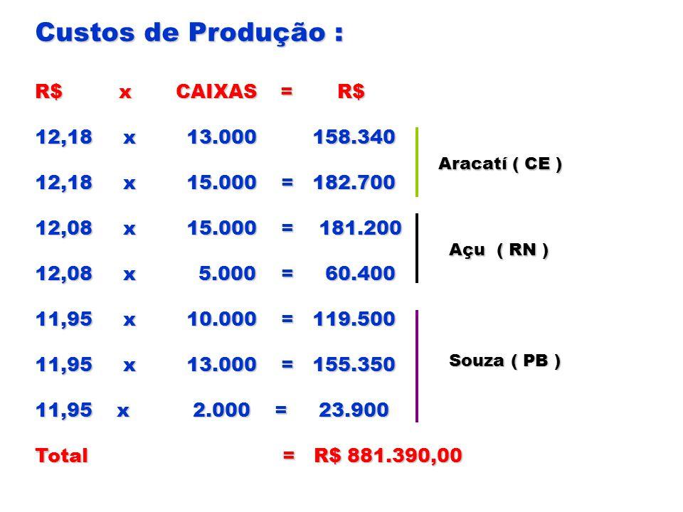 Custos de Produção : R$ x CAIXAS = R$ 12,18 x 13.000 158.340 12,18 x 15.000 = 182.700 12,08 x 15.000 = 181.200 12,08 x 5.000 = 60.400 11,95 x 10.000 =