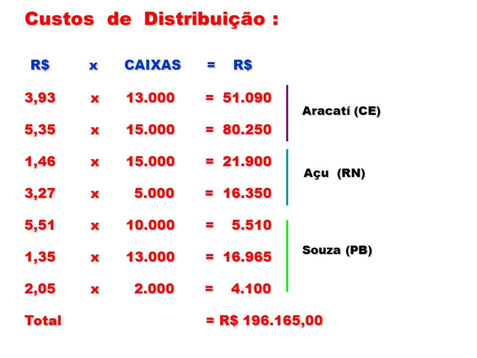 Custos de Distribuição : R$ x CAIXAS = R$ R$ x CAIXAS = R$ 3,93 x 13.000 = 51.090 5,35 x 15.000 = 80.250 1,46 x 15.000 = 21.900 3,27 x 5.000 = 16.350
