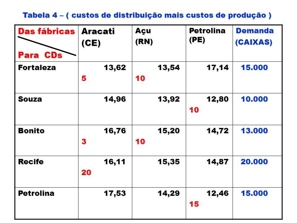 Das fábricas Para CDs Aracati(CE)Açu(RN) Petrolina (PE) Demanda Fortaleza 13,62 13,625 13,54 13,5410 17,14 17,14 15.000 15.000 Souza 14,96 14,96 13,92