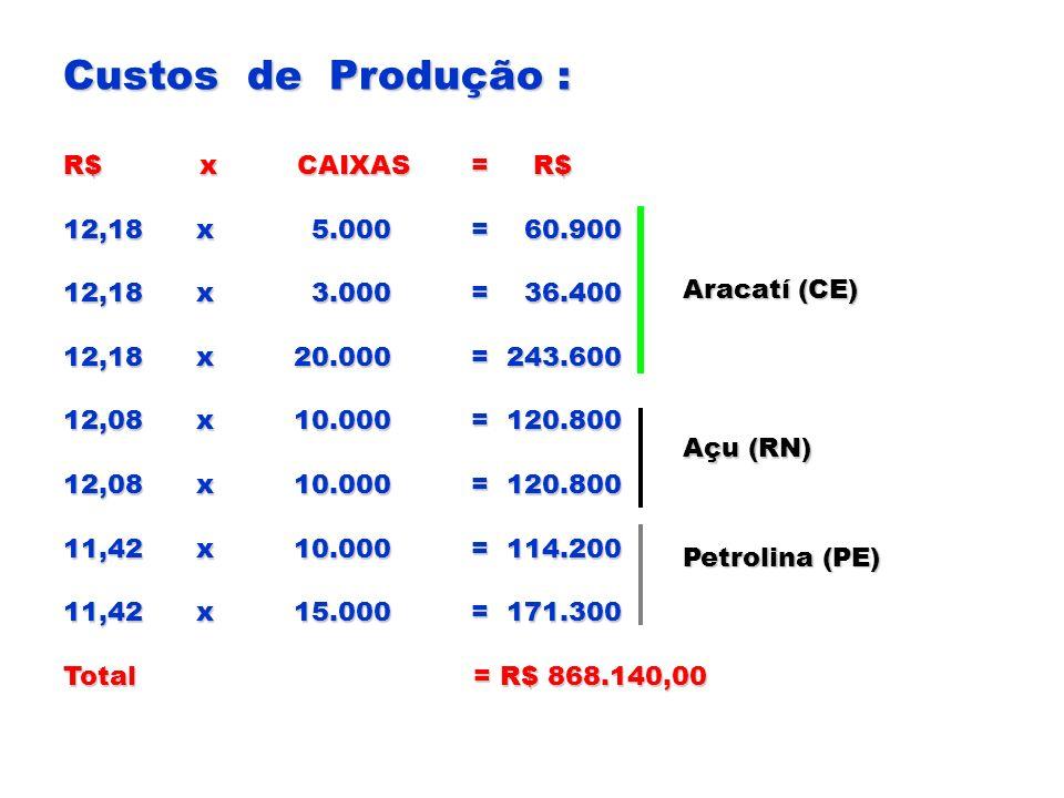 Custos de Produção : R$ x CAIXAS = R$ 12,18 x 5.000 = 60.900 12,18 x 3.000 = 36.400 12,18 x 20.000 = 243.600 12,08 x 10.000 = 120.800 11,42 x 10.000 =