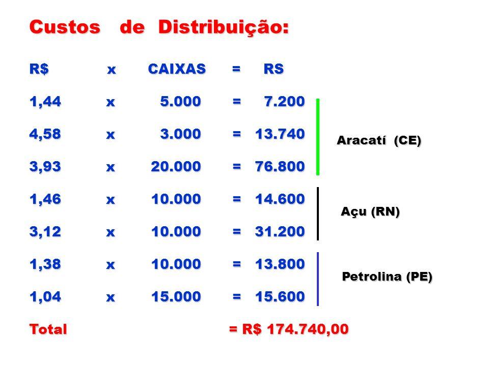 Custos de Distribuição: R$ x CAIXAS = RS 1,44 x 5.000 = 7.200 4,58 x 3.000 = 13.740 3,93 x 20.000 = 76.800 1,46 x 10.000 = 14.600 3,12 x 10.000 = 31.2