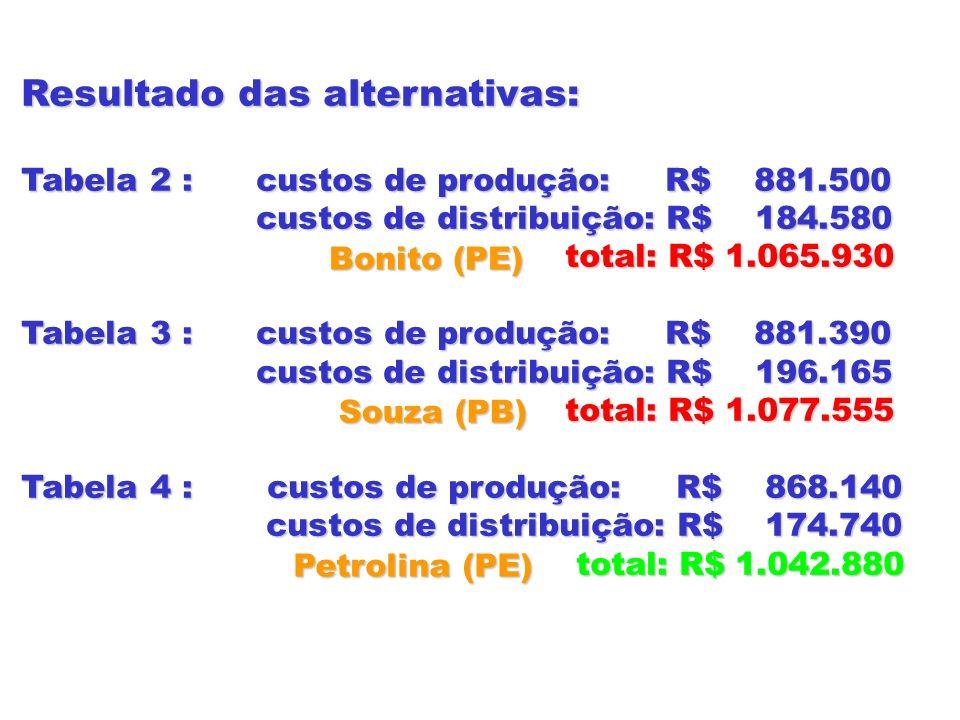 Resultado das alternativas: Tabela 2 : custos de produção: R$ 881.500 custos de distribuição: R$ 184.580 custos de distribuição: R$ 184.580 total: R$