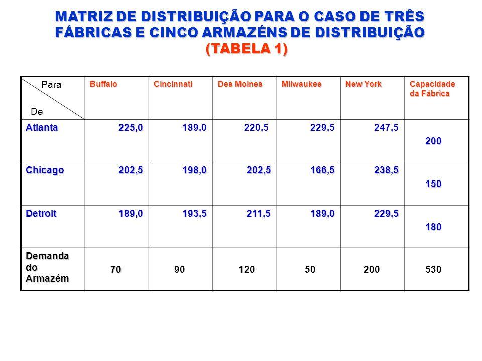 MATRIZ DE DISTRIBUIÇÃO PARA O CASO DE TRÊS FÁBRICAS E CINCO ARMAZÉNS DE DISTRIBUIÇÃO (TABELA 1) (TABELA 1) Para DeBuffaloCincinnati Des Moines Milwauk