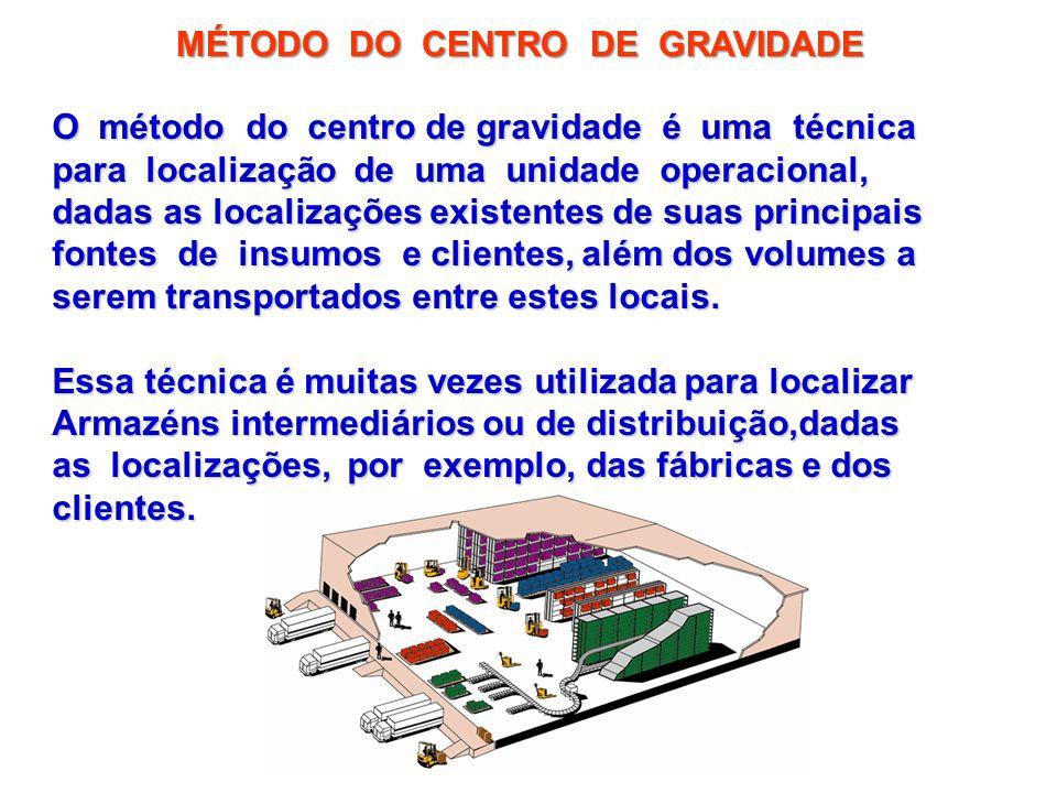 MÉTODO DO CENTRO DE GRAVIDADE O método do centro de gravidade é uma técnica para localização de uma unidade operacional, dadas as localizações existen