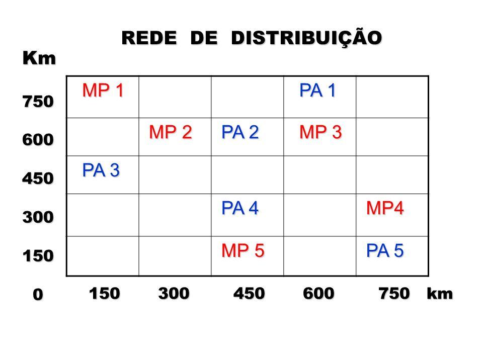 MP 1 PA 1 MP 2 PA 2 MP 3 PA 3 PA 4 MP4 MP 5 PA 5 Km750600450300150 0 150 300 450 600 750 km 150 300 450 600 750 km REDE DE DISTRIBUIÇÃO