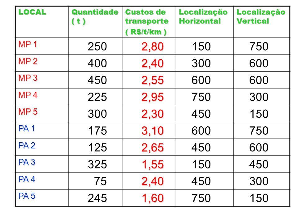 LOCAL Quantidade ( t ) Custos de transporte ( R$/t/km ) Localização Horizontal Localização Vertical MP 1 250 2,80 2,80 150 750 MP 2 400 2,40 2,40 300