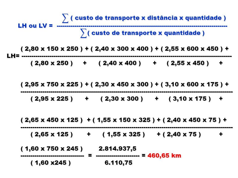 ( custo de transporte x distância x quantidade ) ( custo de transporte x distância x quantidade ) LH ou LV = -----------------------------------------