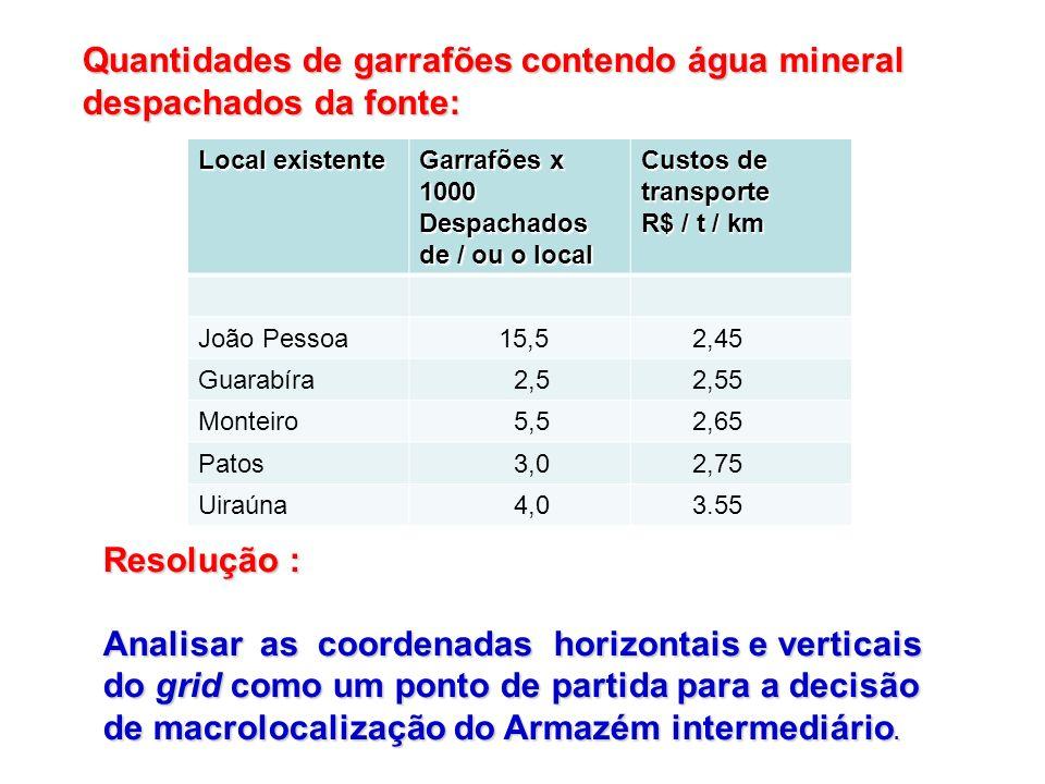 Quantidades de garrafões contendo água mineral despachados da fonte: Resolução : Analisar as coordenadas horizontais e verticais do grid como um ponto