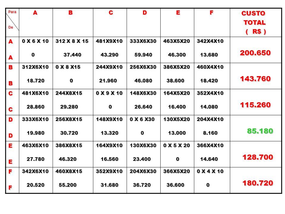 ParaDe A B C D E F CUSTO CUSTO TOTAL TOTAL ( R$ ) ( R$ ) AA 0 X 6 X 10 0 312 X 8 X 15 37.440 37.440481X9X10 43.290 43.290333X6X30 59.940 59.940463X5X2