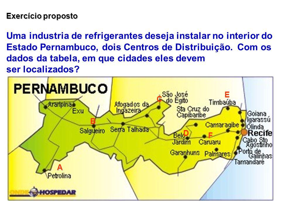 Exercício proposto Uma industria de refrigerantes deseja instalar no interior do Estado Pernambuco, dois Centros de Distribuição. Com os dados da tabe