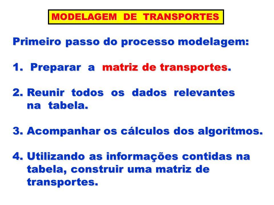 Primeiro passo do processo modelagem: 1. Preparar a matriz de transportes. 2. Reunir todos os dados relevantes na tabela. na tabela. 3. Acompanhar os