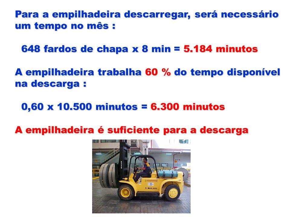 Para a empilhadeira descarregar, será necessário um tempo no mês : 648 fardos de chapa x 8 min = 5.184 minutos 648 fardos de chapa x 8 min = 5.184 min
