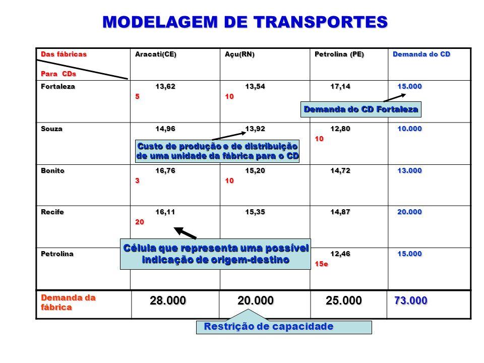 Das fábricas Para CDs Aracati(CE)Açu(RN) Petrolina (PE) Demanda do CD Fortaleza 13,62 13,625 13,54 13,5410 17,14 17,14 15.000 15.000 Souza 14,96 14,96