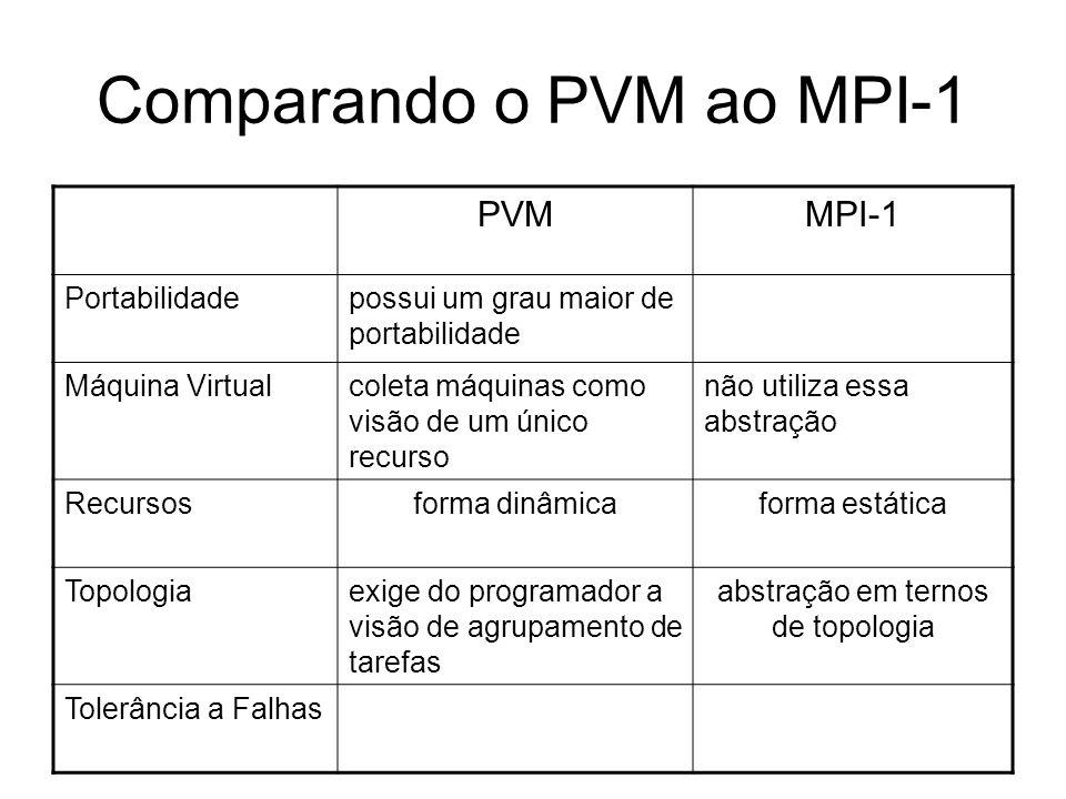 Comparando o PVM ao MPI-1 PVMMPI-1 Portabilidadepossui um grau maior de portabilidade Máquina Virtualcoleta máquinas como visão de um único recurso nã