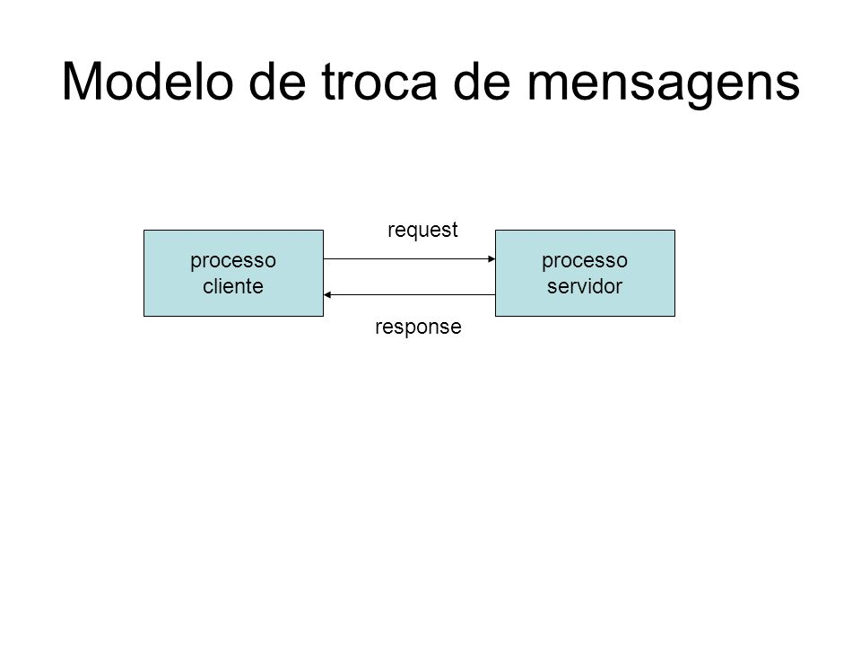 Modelo de troca de mensagens processo cliente processo servidor request response
