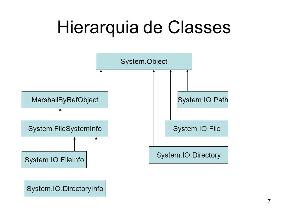 7 Hierarquia de Classes System.Object System.IO.Directory MarshallByRefObject System.FileSystemInfo System.IO.FileInfo System.IO.DirectoryInfo System.IO.File System.IO.Path