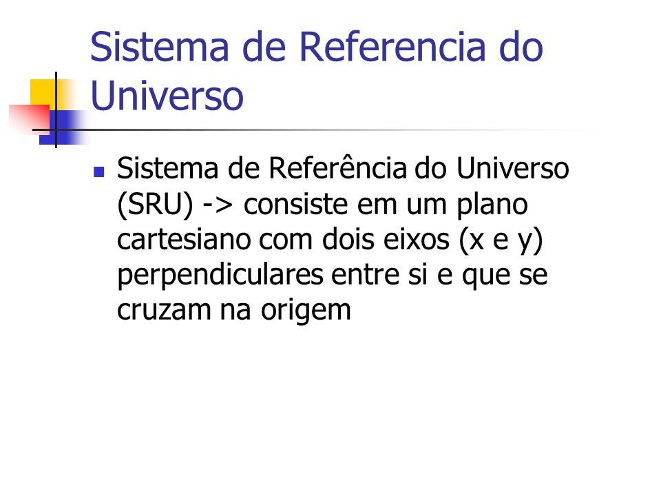 Sistema de Referencia do Universo Sistema de Referência do Universo (SRU) -> consiste em um plano cartesiano com dois eixos (x e y) perpendiculares en