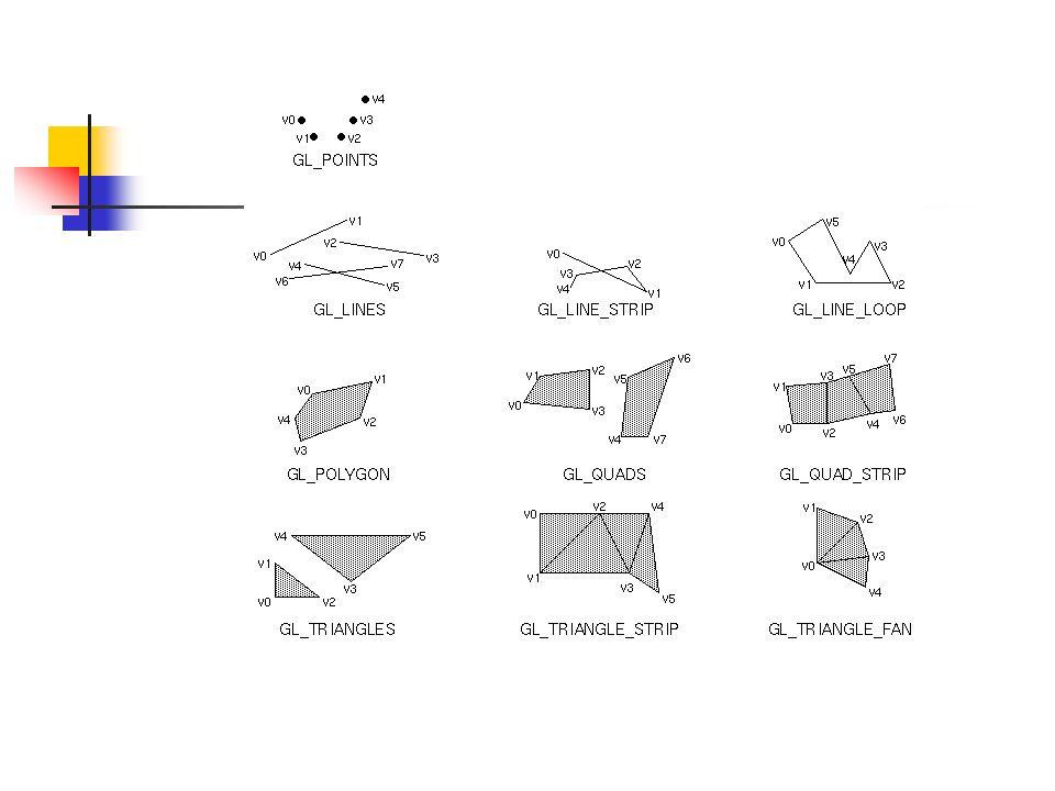 Exemplos glBegin(GL_LINES); glVertex2f(12.0f, 12.0f); glVertex2f(100.5f, 100.5f); glEnd(); Desenha uma linha entre os dois vértices