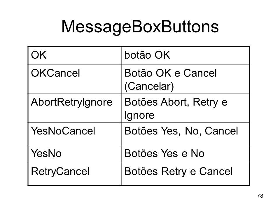 78 MessageBoxButtons OKbotão OK OKCancelBotão OK e Cancel (Cancelar) AbortRetryIgnoreBotões Abort, Retry e Ignore YesNoCancelBotões Yes, No, Cancel Ye
