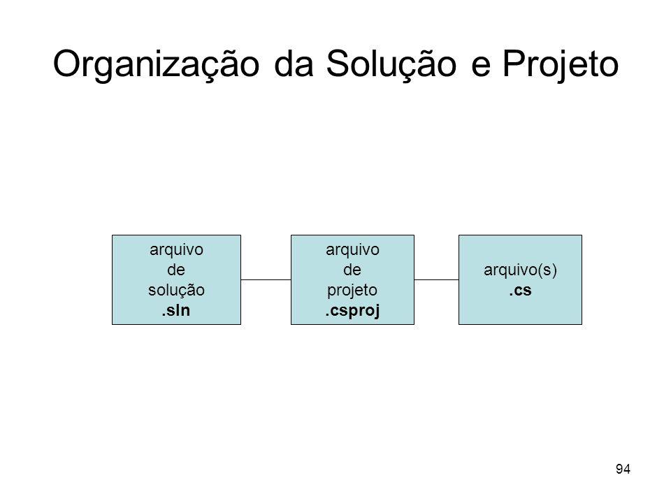 94 Organização da Solução e Projeto arquivo de solução.sln arquivo de projeto.csproj arquivo(s).cs