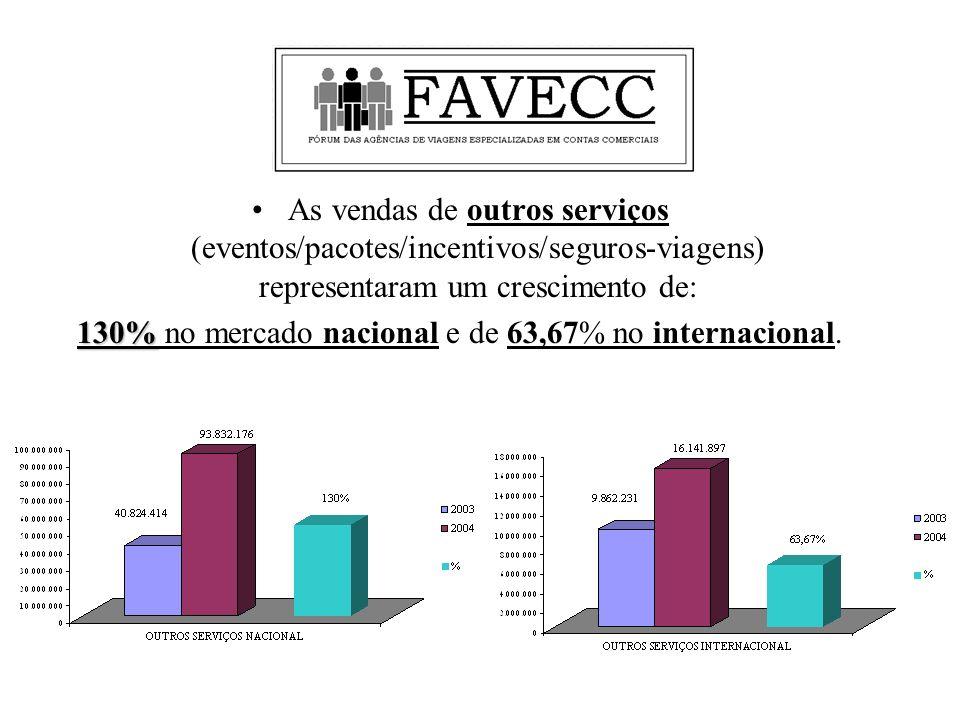 As vendas de outros serviços (eventos/pacotes/incentivos/seguros-viagens) representaram um crescimento de: 130% 130% no mercado nacional e de 63,67% no internacional.