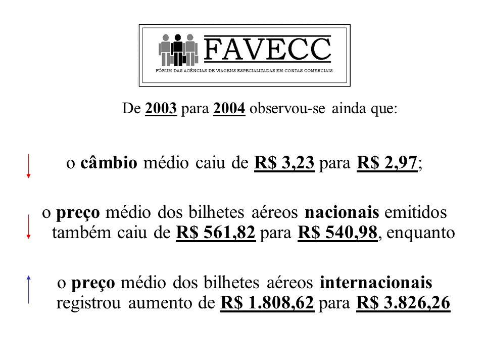 o câmbio médio caiu de R$ 3,23 para R$ 2,97; o preço médio dos bilhetes aéreos nacionais emitidos também caiu de R$ 561,82 para R$ 540,98, enquanto o preço médio dos bilhetes aéreos internacionais registrou aumento de R$ 1.808,62 para R$ 3.826,26 De 2003 para 2004 observou-se ainda que: