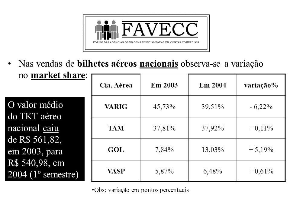 Nas vendas de bilhetes aéreos nacionais observa-se a variação no market share: Cia.