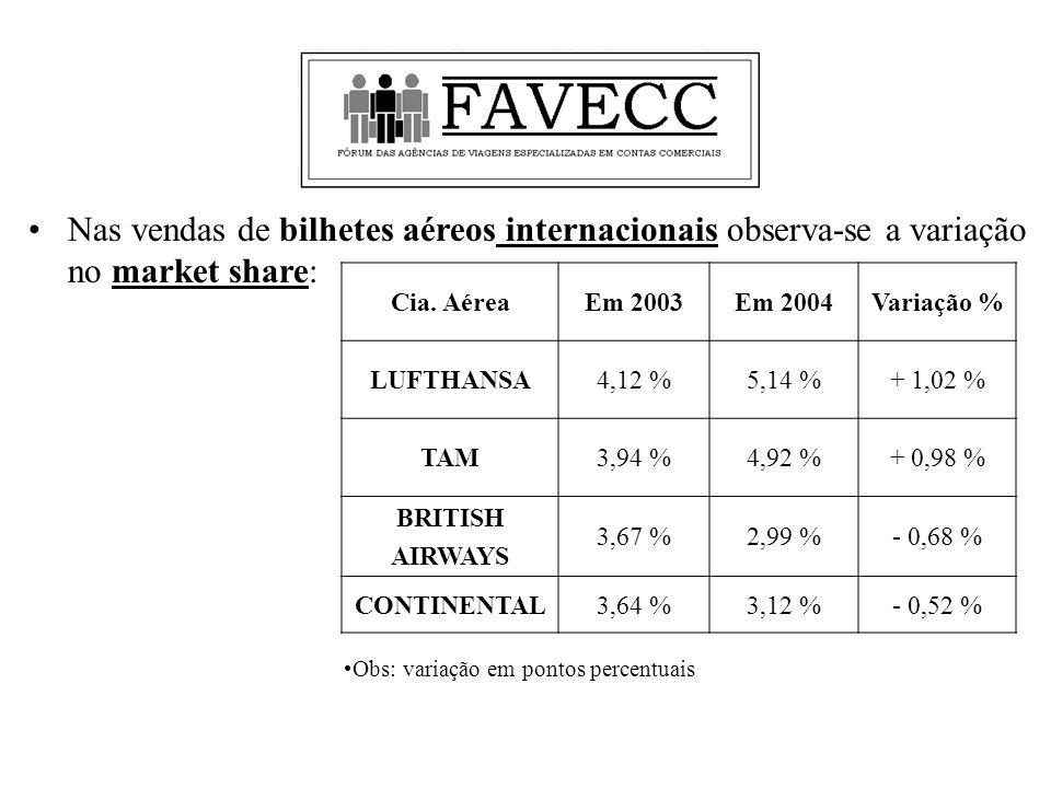 Nas vendas de bilhetes aéreos internacionais observa-se a variação no market share: Cia.